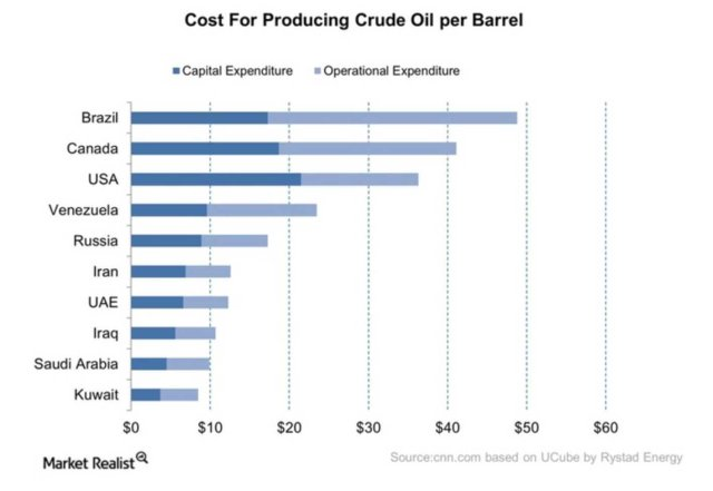 crude oil production cost diagram
